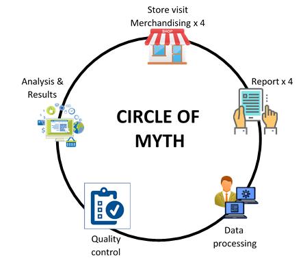 Circle of Myth